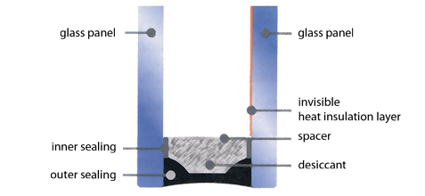 Insulating glass for windows and doors